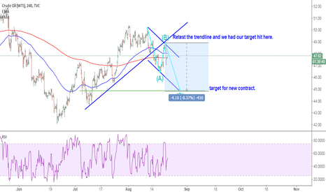 USOIL: USOIL: short it when price rehit the neckline