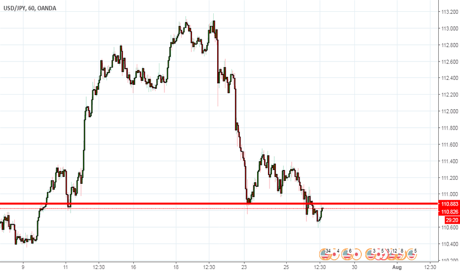 USDJPY: USD/JPY Downward trend