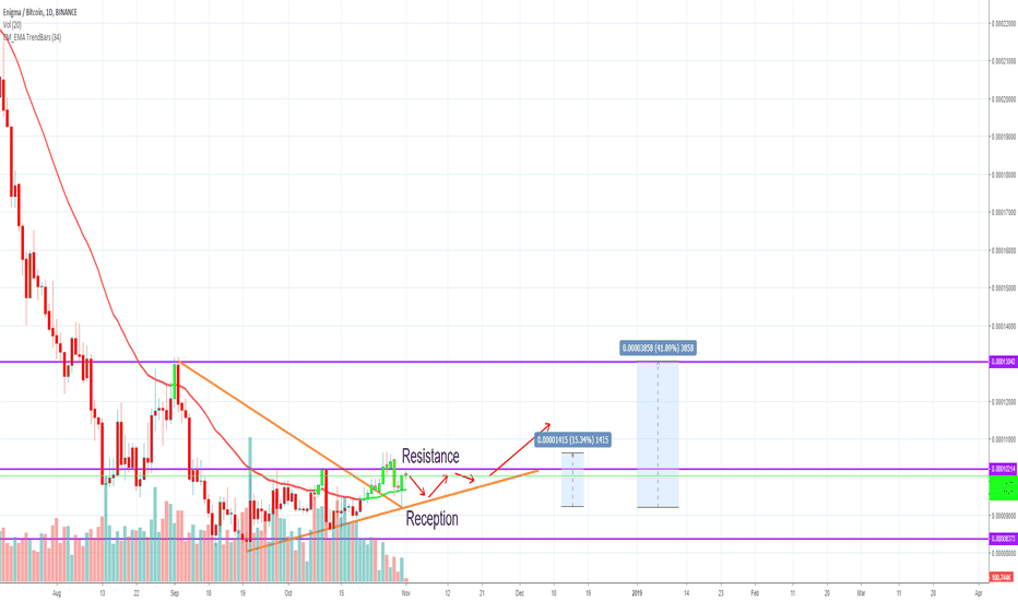 ENGBTC: ENG BUY ZONE