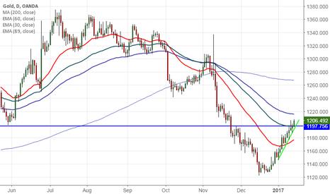 XAUUSD: Gold: Buy on dips