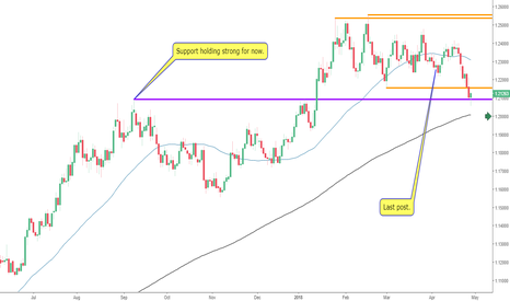 EURUSD: The EURUSD Breaks Support