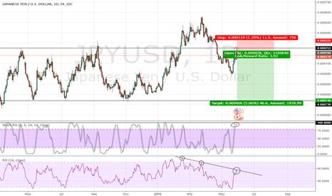 JPYUSD: JPYUSD - Back in trading range