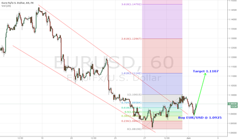 EURUSD: Buy EUR/USD at Current Market price or around 1.0925