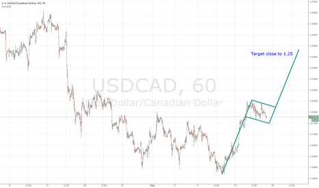USDCAD: PotentialUSD Breakout on the DXY, CAD and EUR