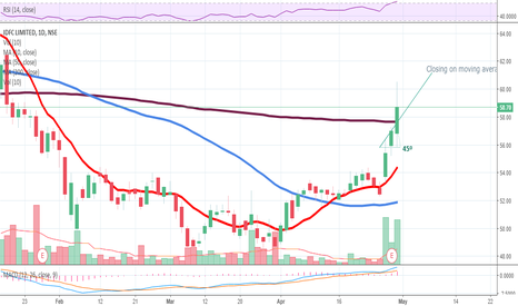 IDFC: IDFC LTD - Long - Positional
