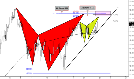EURJPY: (4h) Honey for Bears! 1h Butterfly vs 4h Shark (so unfair...)