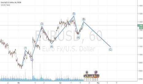EURUSD: SellEURUSD