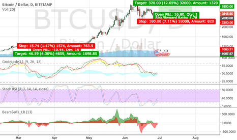 BTCUSD: BTCUSD - Down than up to 2750 and again