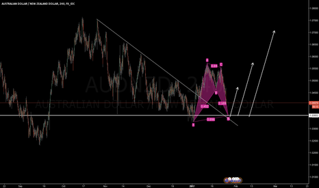 AUDNZD: AUDNZD: Buy Bat
