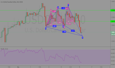 USDCAD: USDCAD 240 Analysis
