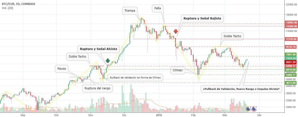 Bitcoin (BTCEUR): Rebote en un antiguo nivel y retroceso.