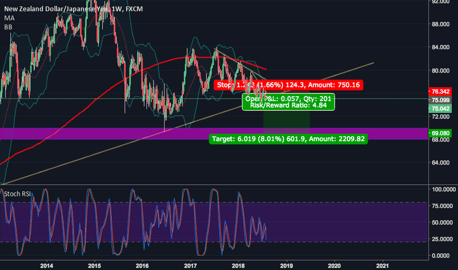 NZDJPY: NZDJPY Tempting Breakdown
