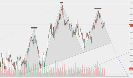 EURAUD: EURAUD possible Head and Shoulders.