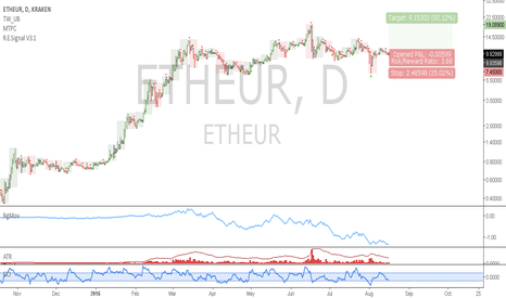 ETHEUR: ETHEUR: Position trade idea