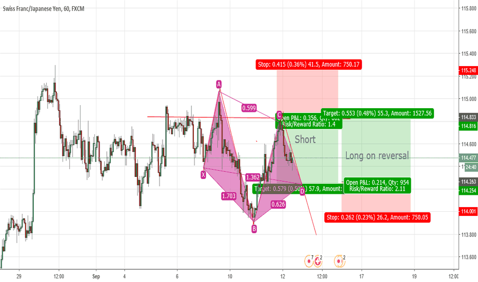 CHFJPY: Thoughts on this CHF/JPY
