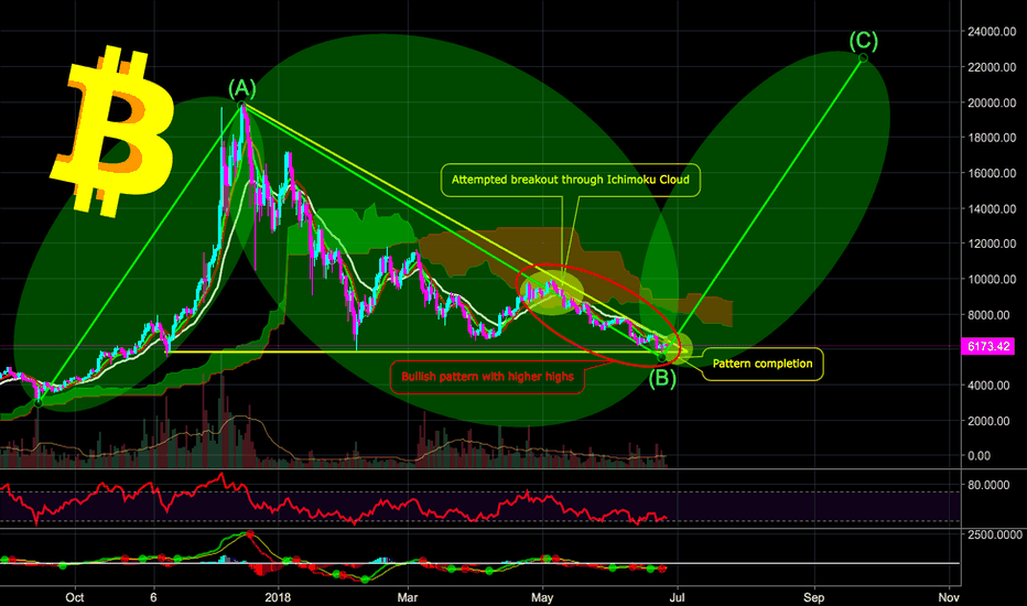 BTCUSD: BITCOIN - WE ARE ALMOST OUT OF BEAR - $22,000 - CryptoManiac101