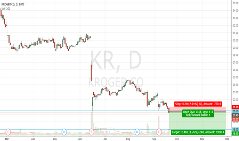 KR: KR Pullback to go south
