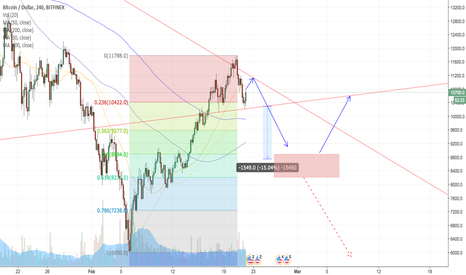 BTCUSD: Bitcoin: ¿Ongoing HS? ¿Last chance for buy?