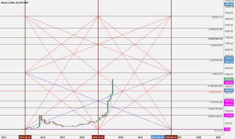 BTCUSD: Redraw Commenting on Bitcoin