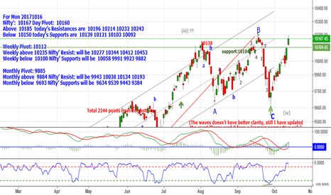 NIFTY: Nifty:10167 Above10185 Resistances are 10196_10214_10232_10243