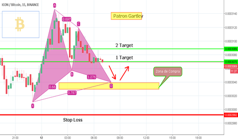 ICXBTC: ICX-BTC / SCALPING / PATRON GARTLEY