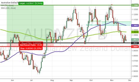 AUDNZD: 10 to 1 Reward/Risk Setup on AUDNZD