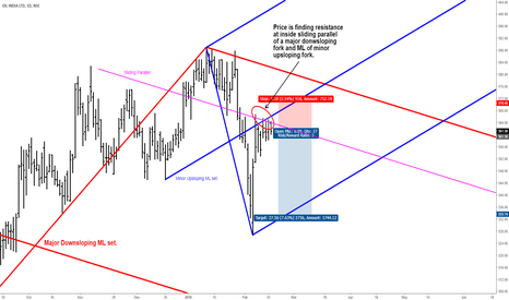 OIL: OIL INDIA - Short Set Up - Median Line Analysis
