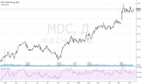 MDC: long