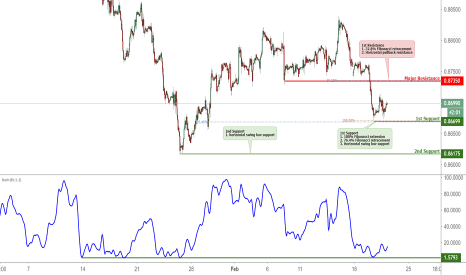EURGBP: EURGBP Bounced Off Support, Potential Further Rise