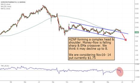 HZNP: HZNP- Short from upper channel line