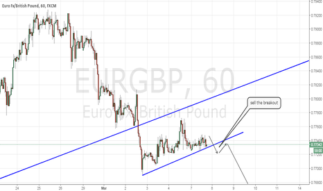 EURGBP: It may be a good idea to sell the break