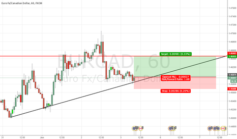EURCAD: long move for around 70 pips