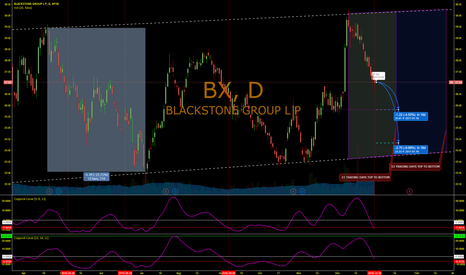 BX: When it rains it pours on BX