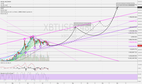 XBTUSD: BTCUSD 8h: Situation more clarified. Overall view. Forecast 2017