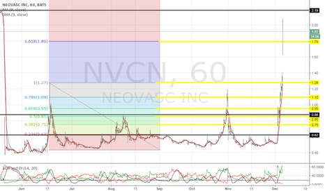 NVCN: Reload in the $1.80s