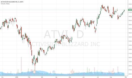 ATVI: wait