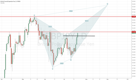GBPJPY: crab