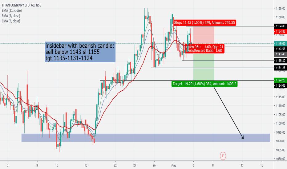 TITAN Stock Price and Chart — NSE:TITAN — TradingView