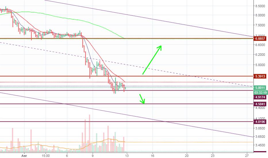 EOSUSD: EOS/USD Прогноз цен на ближайшие 2-3 дня! По каким ценам ждать?