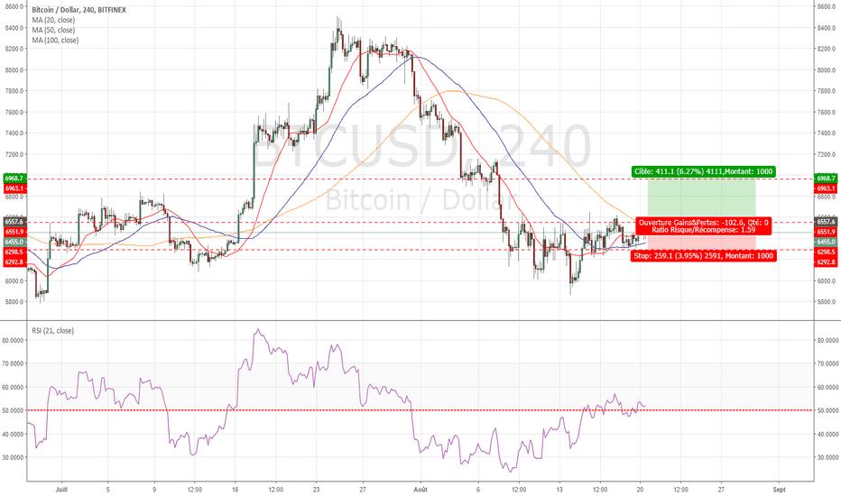 BTCUSD: Signal d'achat sur le Bitcoin / Long signal on BTC