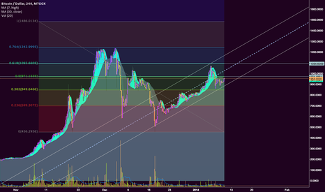 BTCUSD: my fibs are off the charts