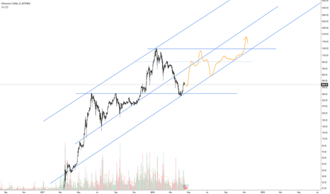 ETHUSD: ETH Cycle for 2018