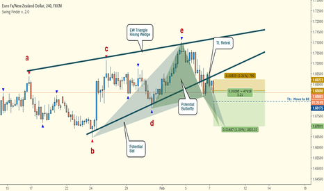 EURNZD: EURNZD:  Potential Short Ahead of RBNZ Statement