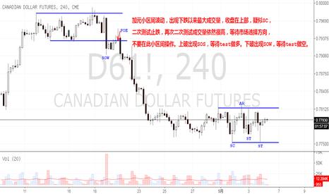 D61!: 加元小区间波动,出现交易机会