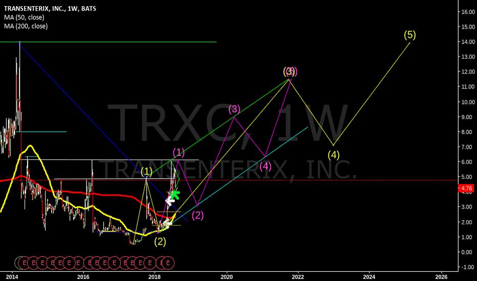 TRXC: TRXC 6 year long