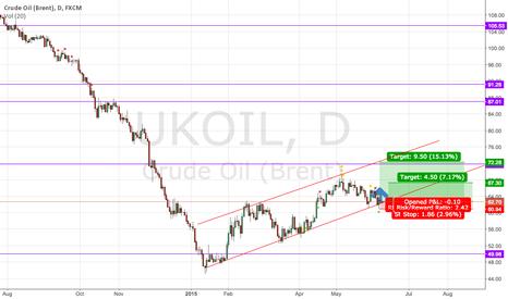 UKOIL: Long position for Brent crude oil 9June2015
