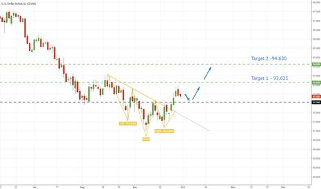 DX1!: USD Index - Inverse Head & Shoulder Breakout