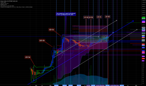 BTCUSD: I CLEANED UP BTCUSD BITSTAMP and put it on Monthly Long Term...