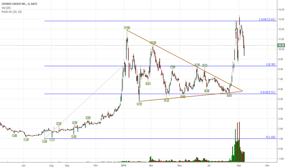 CRON: My first chart of a pot stock