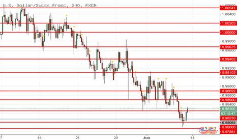 USDCHF: USD/CHF: USD masih di bawah tekanan